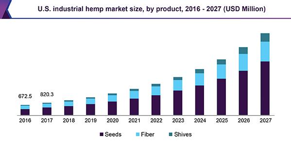 industrial-hemp-market